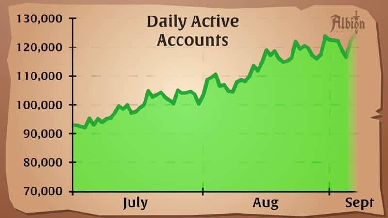 Albion Online มีฐานผู้เล่นเพิ่มขึ้น 50%